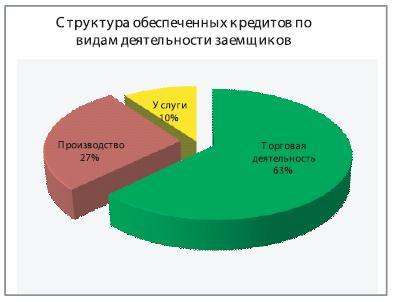 Банки сургута кредит наличными