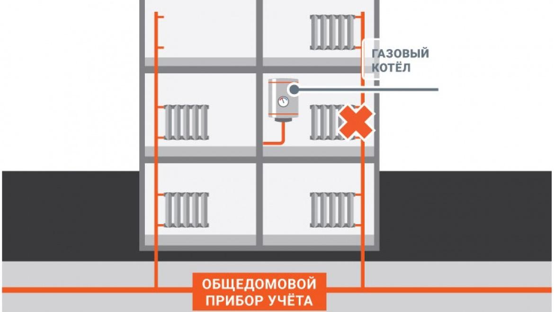 Оренбург с октября переходит на новую систему оплаты отопления
