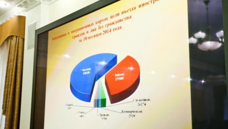 Миграционная ситуация в Оренбургской области под контролем